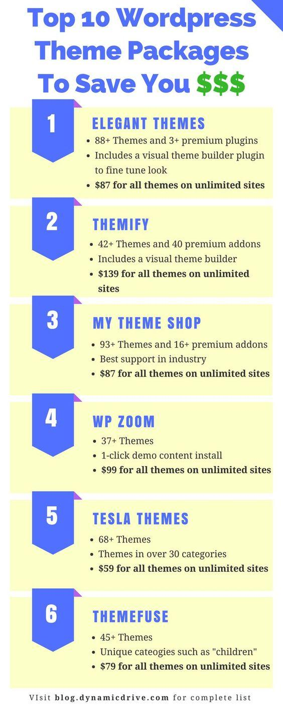 Still Paying for WordPress Themes One at a Time? The Best Themes Bundles to Save You Hundreds of Dollars
