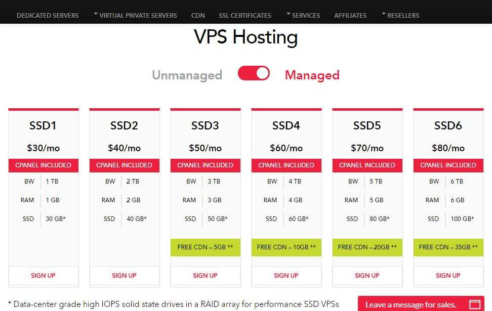 Futurehosting VPS Review