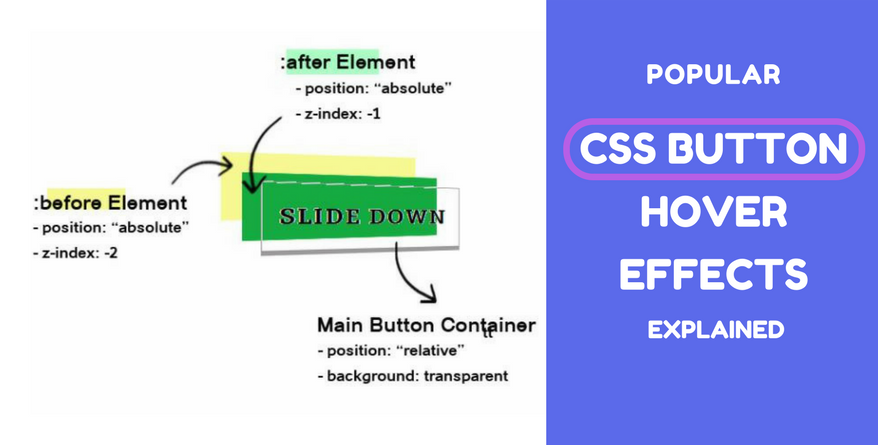 Popular CSS Hover and Mouseover Effects using CSS3 transitions and Pseudo Elements